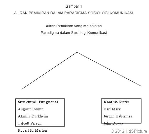 aliran pemikiran dalam paradigma sosiologi komunikasi