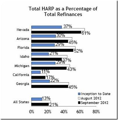 5-Total HARP - Percentage