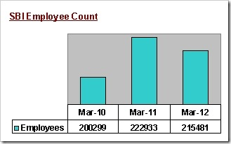 total no. of sbi employees,jobs in sbi,sbi recruitments in 2013,when is the next sbi clerk recruitment,how many clerks are there in SBI
