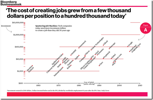 Cost of creating Job