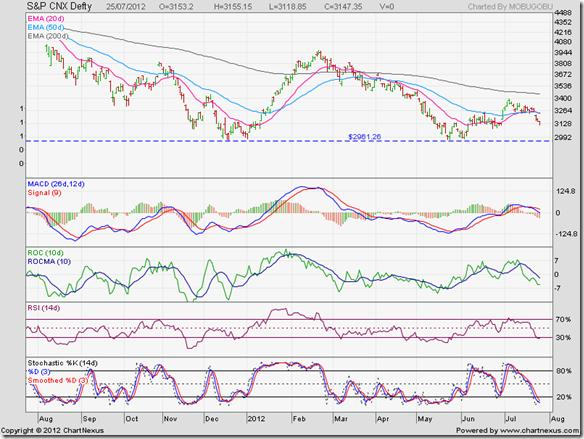S&P CNX Defty_Jul2512