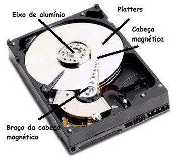 Componentes do HD
