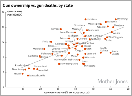 If guns don't kill people why are there more gun deaths in the states with the most guns? CLICK for the full article from Mother Jones.