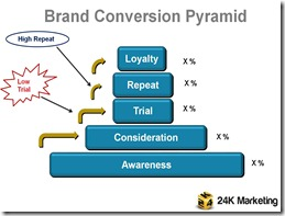 Brand Conversion Pyramid - low trial