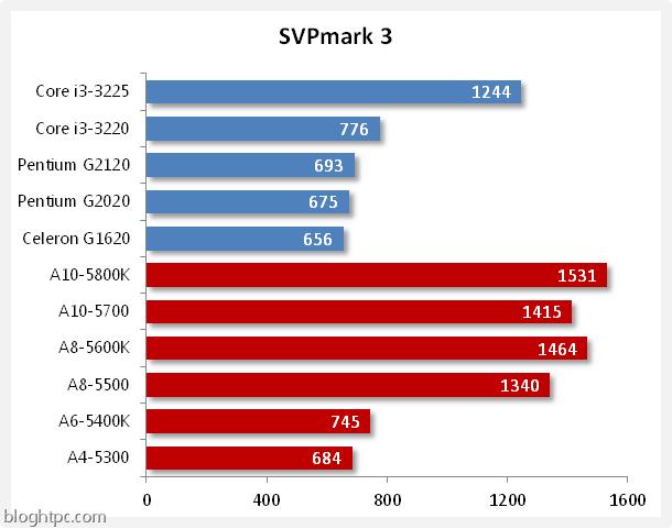 svpmark 3