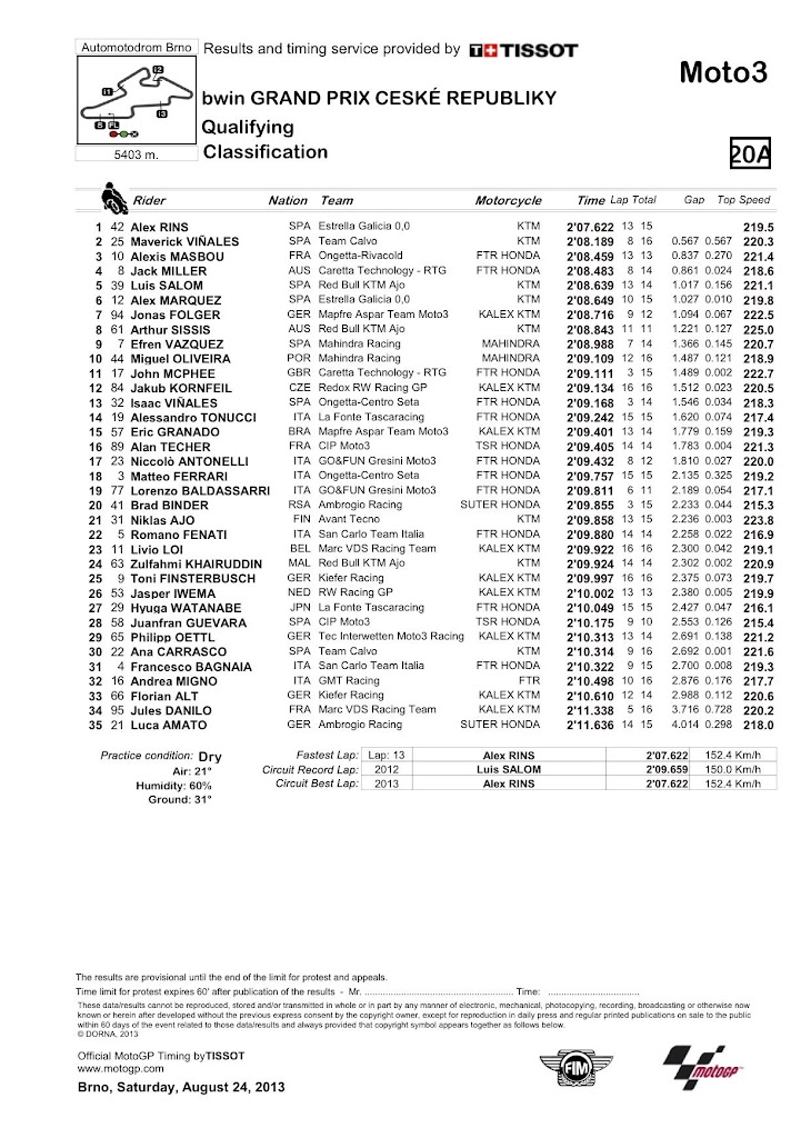 moto3-qp-classification.jpg