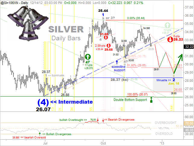 12-14-12 Silver Near-Term Update