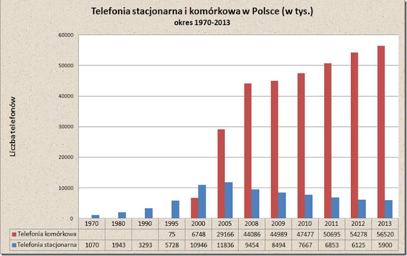 telefony2013