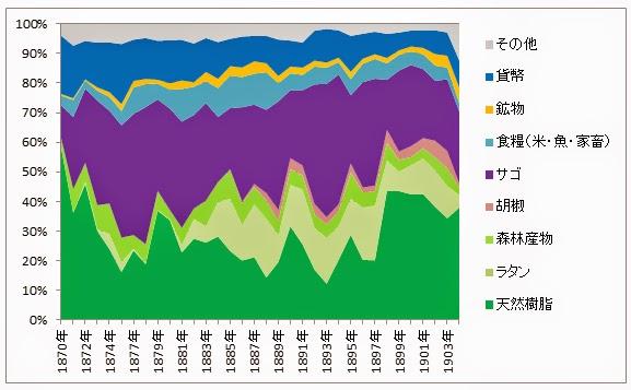 図7: サラワク・クチンの沿岸移入商品(1870~1904年) 出所)図4に同じ。注)比率はドルベース。1876年のデータ欠落。