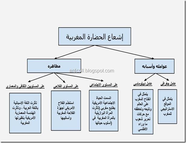 النص القرائي,إشعاع الحضارة المغربية,
