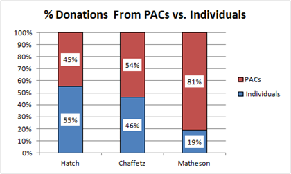 % Donations from PACs vs. Individuals
