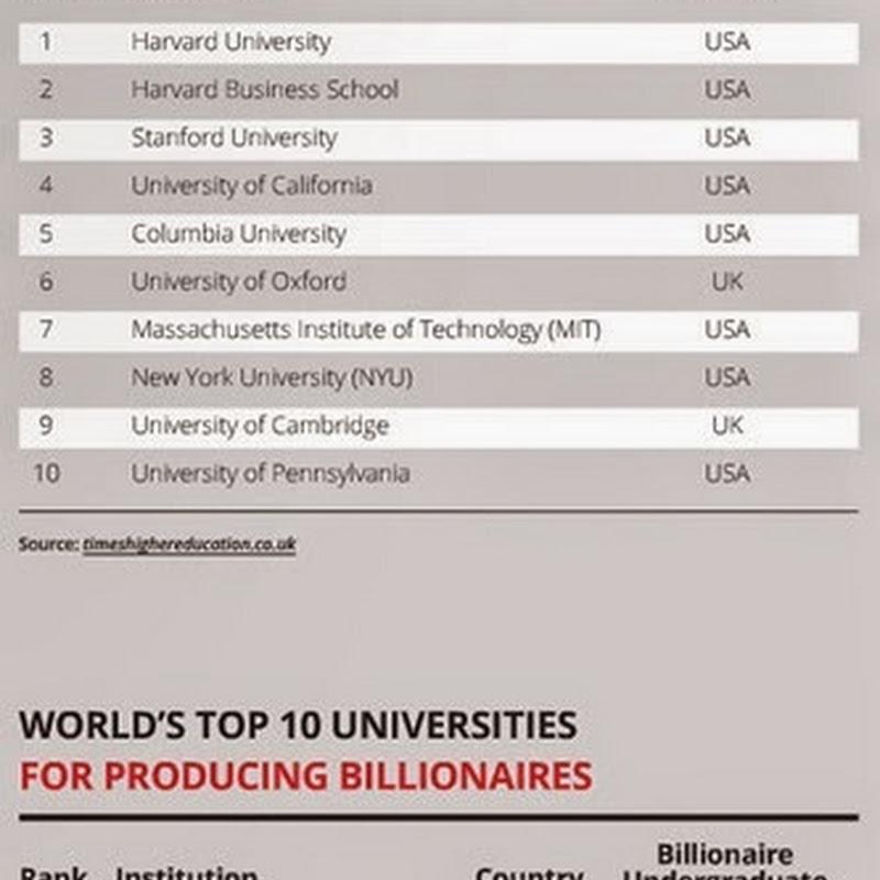 Alumni millonarios y billonarios