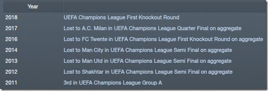 Lyon stats in CL