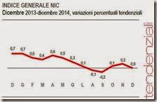 Indice generale NIC. Dicembre 2014