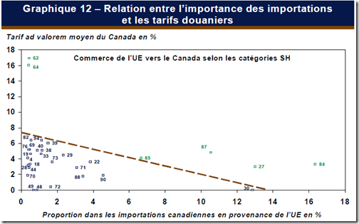 Relation entre l'importance des importations