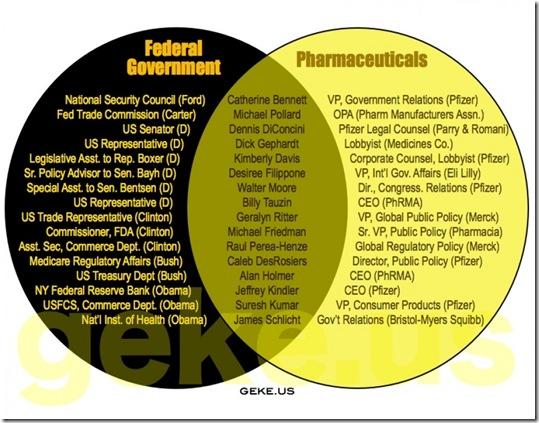Govt Corruption - Pharmaceuticles