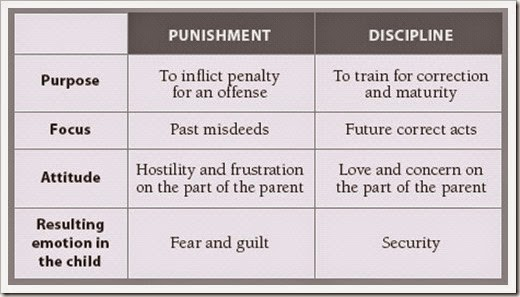 punishment-versus-discipline-chart