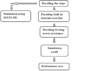 Analysis & Detection of Fault Location in Transmission Line of a Power System Network