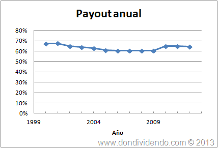 Payout_REE_2013_DonDividendo