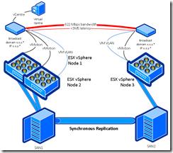ESX clusters
