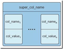 Cassandra_DataModel_CheatSheet.pdf - Adobe Reader_2013-07-03_16-39-29