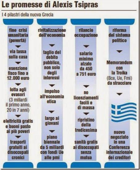 Le promesse di Tsipras