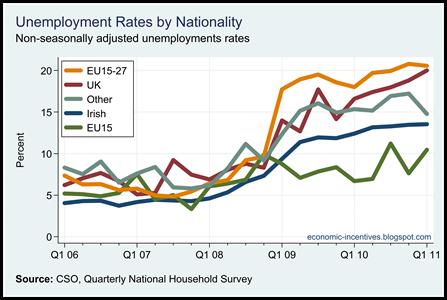 Unemployment Rates by Origin