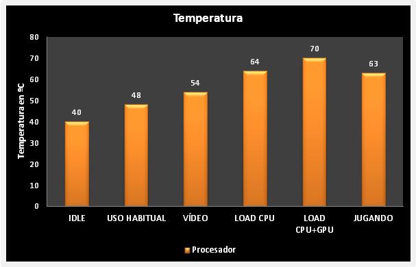Zotac Zbox ID90  Temperatura