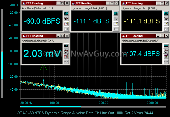 ODAC -60 dBFS Dynamic Range &amp; Noise Both Ch Line Out 100K Ref 2 Vrms 24-44