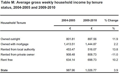 Income and Tenure Status