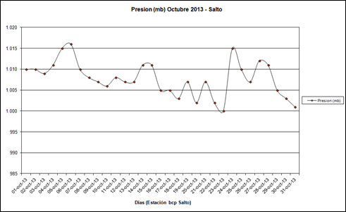 Presion (Octubre 2013)