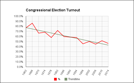 1962-2014 Utah Congressional Election Turnout