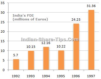 trend of FDI investment in India