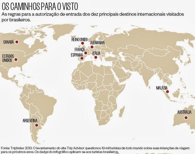 Os caminhos para o visto