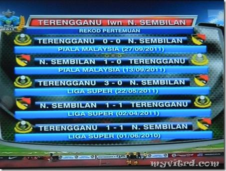 Rekod Pertemuan Terengganu Negeri sembilan 1