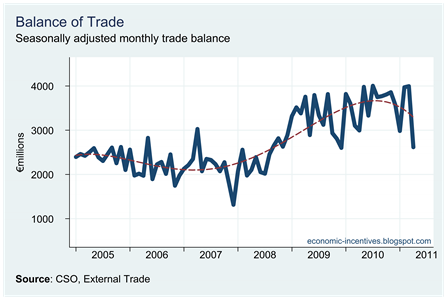 Trade Surplus to April 2011