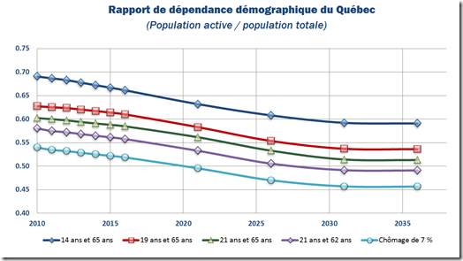 Rapport de dépendance démographique du Québec