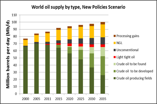 World oil supply type, New Policies scenario, 2000-2035. Graphic: IEA / Kjell Aleklett