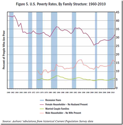 U.S. Poverty Rates, By Family Structure 1960-2010