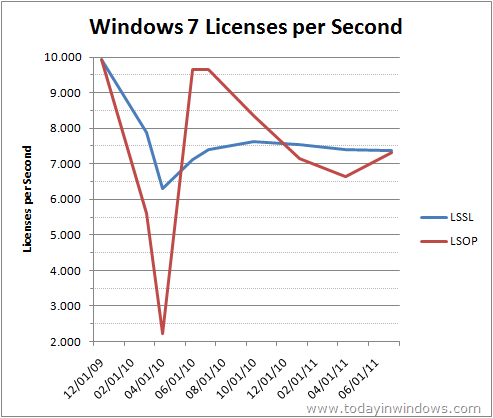 Windows 7 Licenses per Second