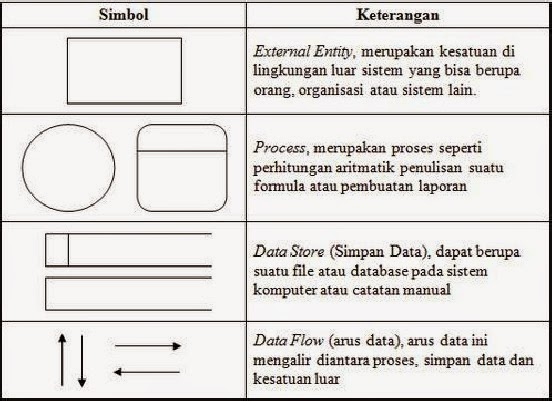 Data flow diagram dfd beserta simbolnya anhastography simbol dfd ccuart Image collections