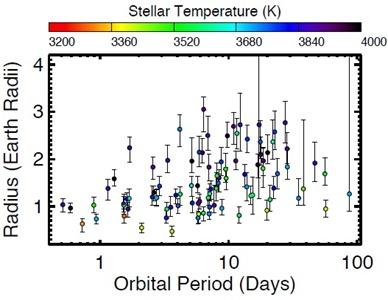 gráfico do raio em função do período orbital