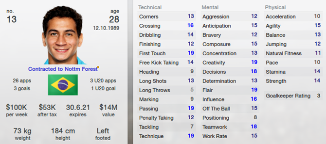 Ganso in Football Manager 2013