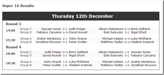 Rd 3 and Rd 4 Results: London Chess Classic 2013