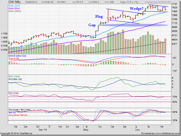 Nifty_Jun1814