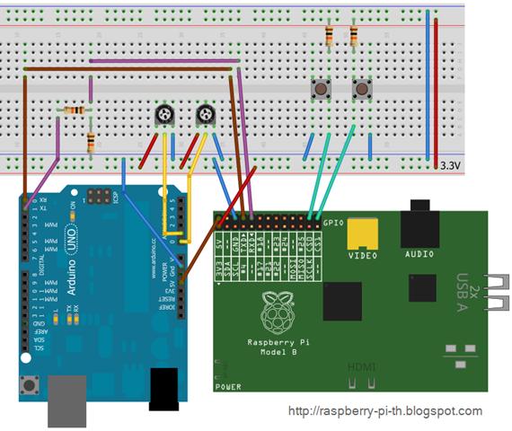 Raspberry Pi and Arduino Experiment
