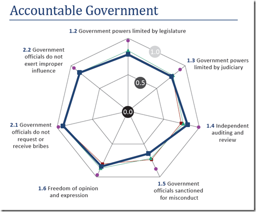 Canada - Accountable Government