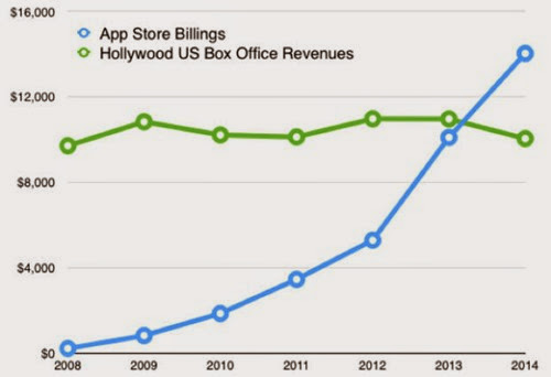 AppStore bigger than Holliwood revenue - mobilespoon