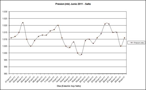 Presion (Junio 2011)