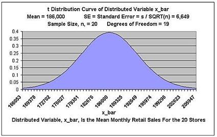 t test, t-test, excel, excel 2010, excel 2013, statistics, t distribution,hypothesis test